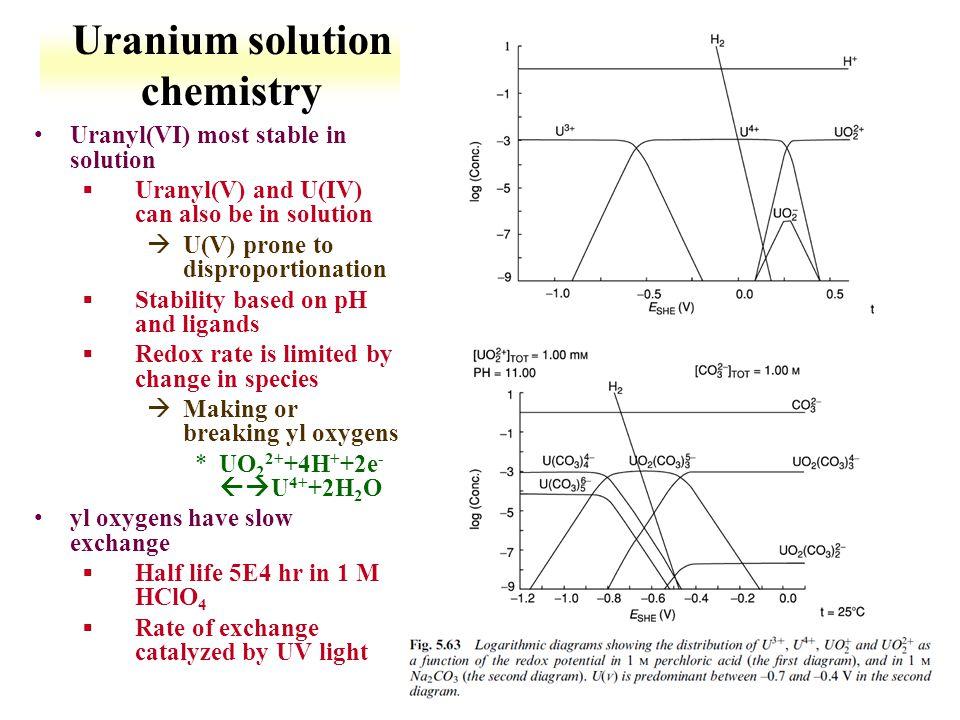 Uranium solution chemistry