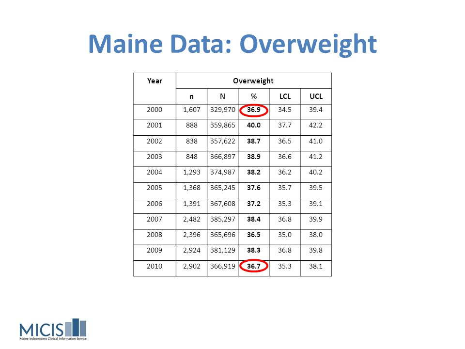 Maine Data: Overweight