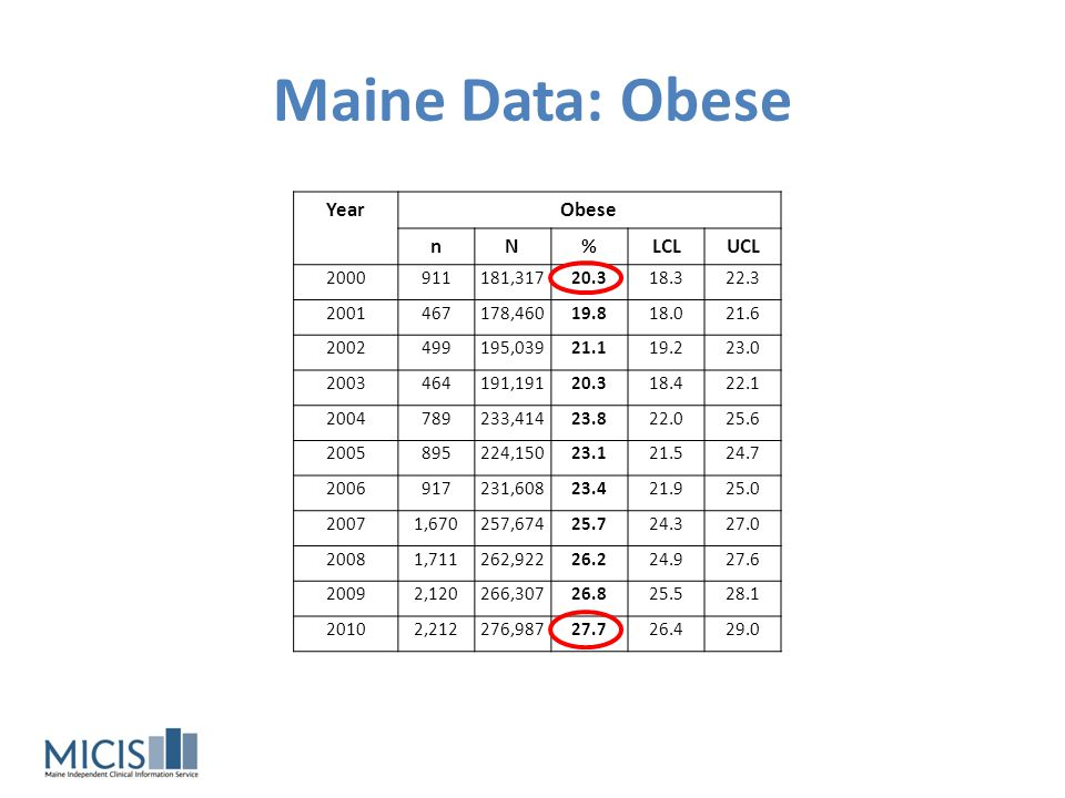 Maine Data: Obese Year Obese n N % LCL UCL 2000 911 181,317 20.3 18.3