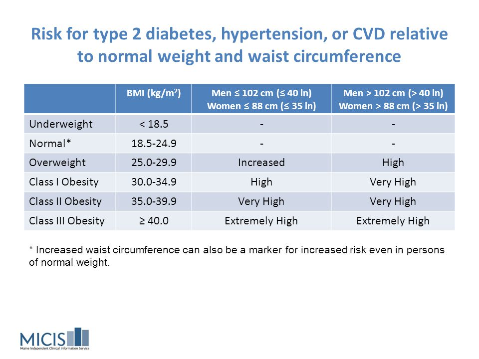 Risk for type 2 diabetes, hypertension, or CVD relative to normal weight and waist circumference