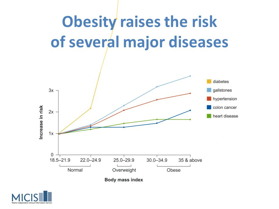 Obesity raises the risk of several major diseases