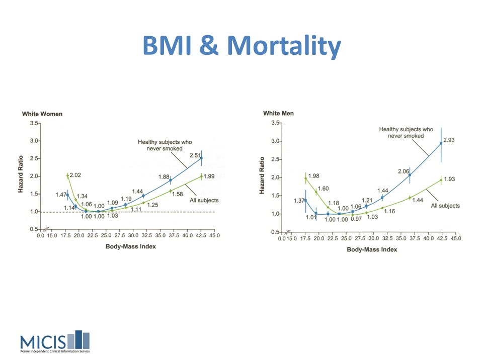 BMI & Mortality