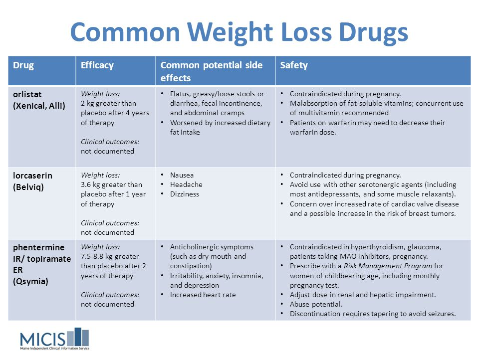 Common Weight Loss Drugs