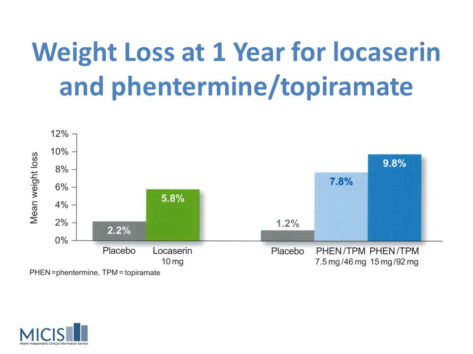 Weight Loss at 1 Year for locaserin and phentermine/topiramate