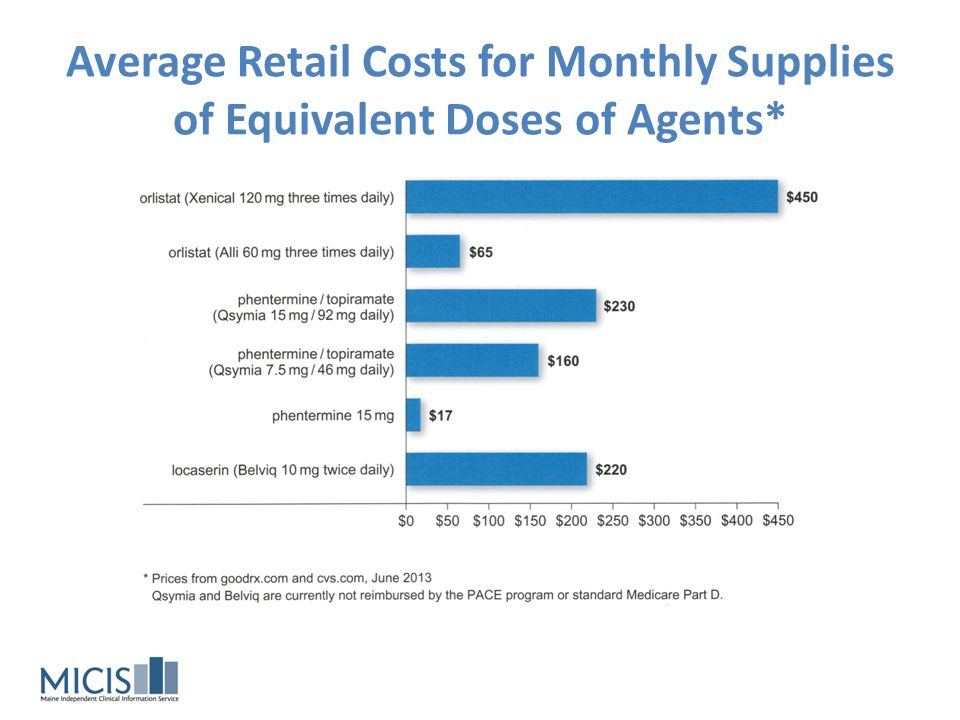 Average Retail Costs for Monthly Supplies of Equivalent Doses of Agents*