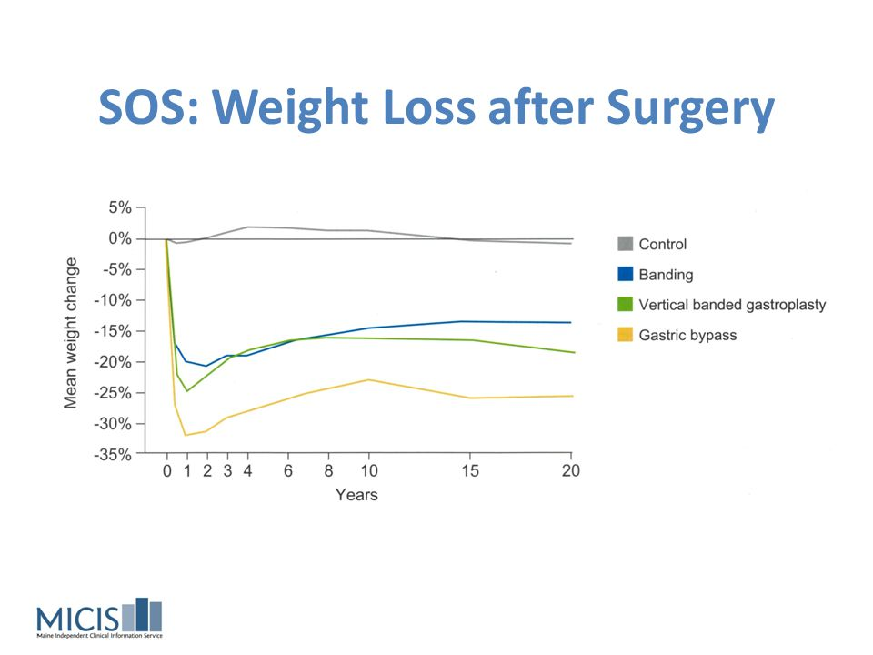 SOS: Weight Loss after Surgery
