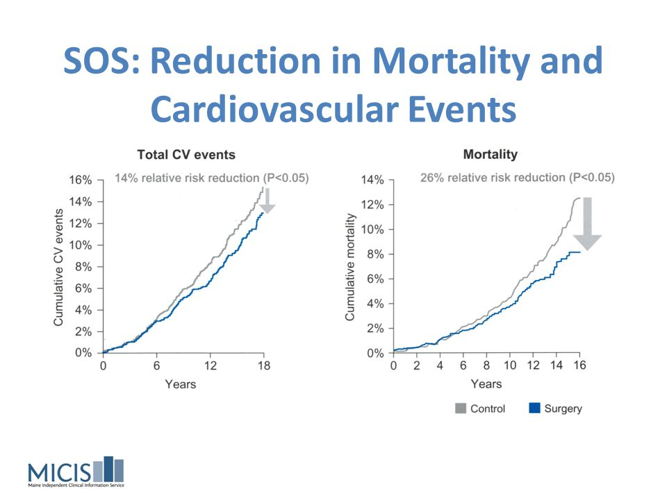 SOS: Reduction in Mortality and Cardiovascular Events