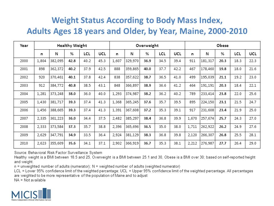 Weight Status According to Body Mass Index, Adults Ages 18 years and Older, by Year, Maine, 2000-2010