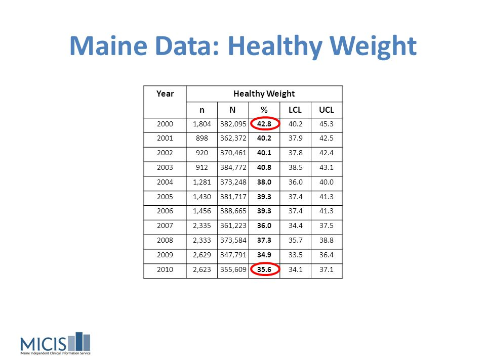 Maine Data: Healthy Weight