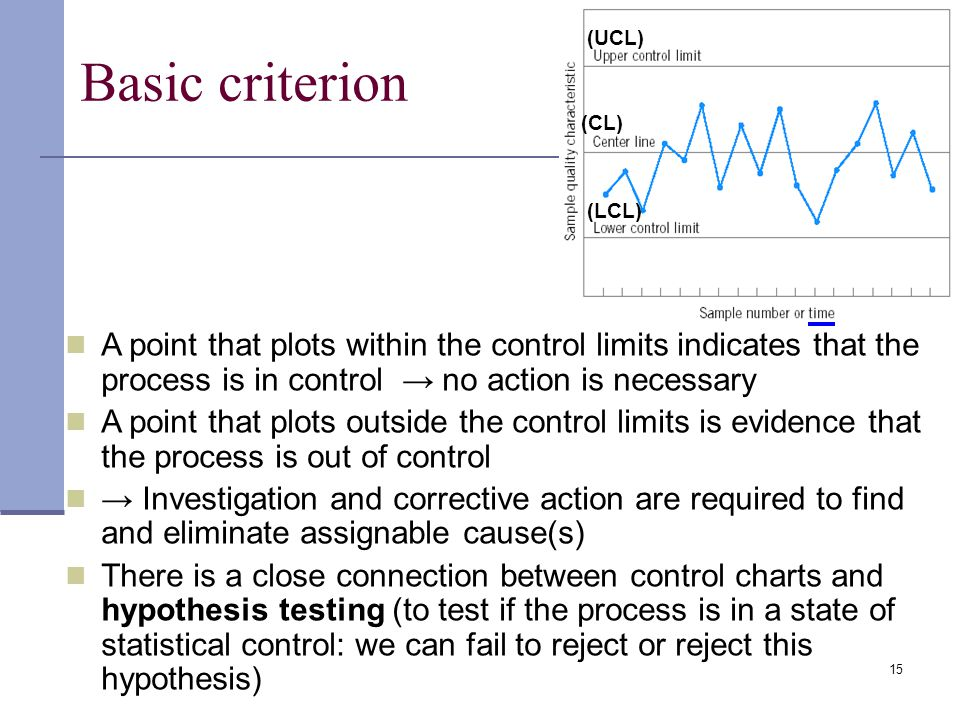 (LCL) (UCL) (CL) Basic criterion. A point that plots within the control limits indicates that the process is in control → no action is necessary.