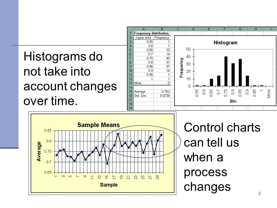 Histograms do not take into account changes over time.