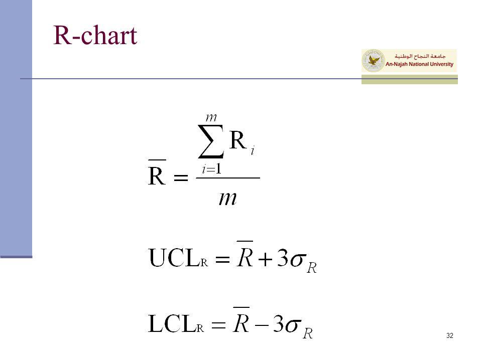 R-chart