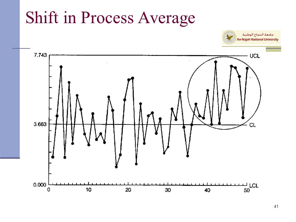 Shift in Process Average