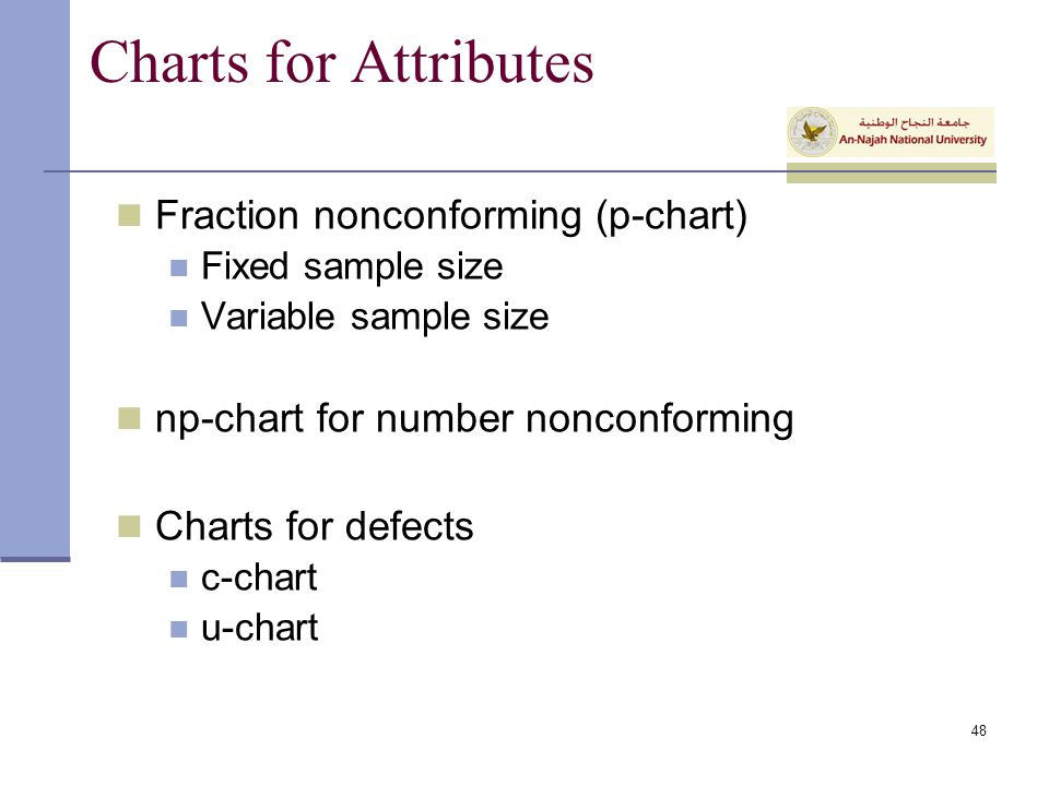 Charts for Attributes Fraction nonconforming (p-chart)