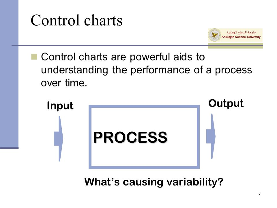 Control charts PROCESS