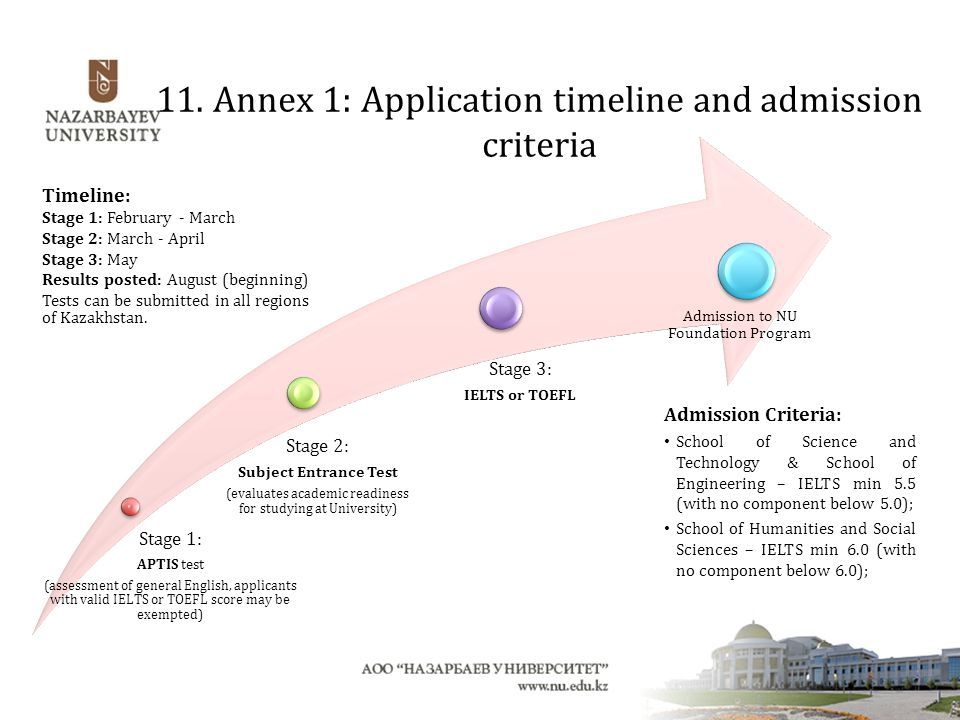 11. Annex 1: Application timeline and admission criteria