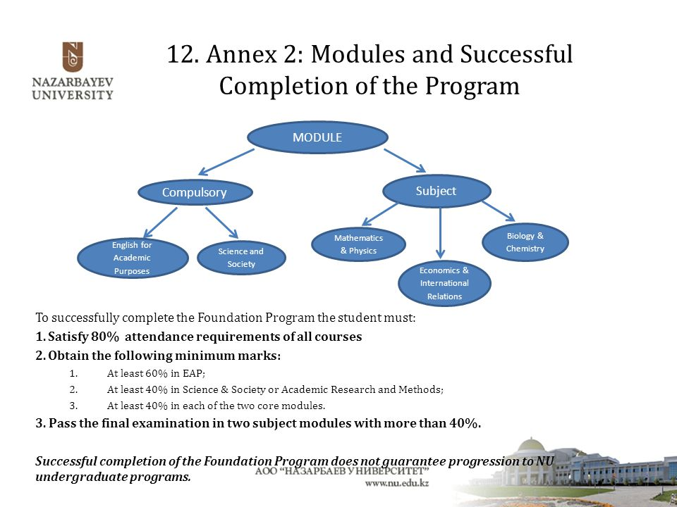 12. Annex 2: Modules and Successful Completion of the Program