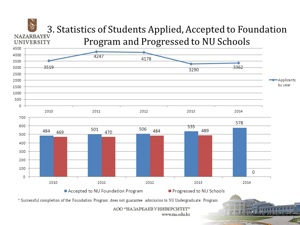 3. Statistics of Students Applied, Accepted to Foundation Program and Progressed to NU Schools