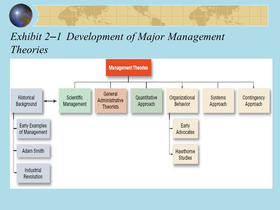 Exhibit 2–1 Development of Major Management Theories