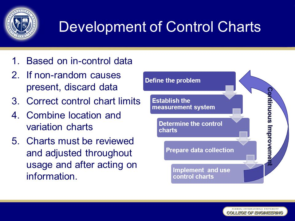 Development of Control Charts