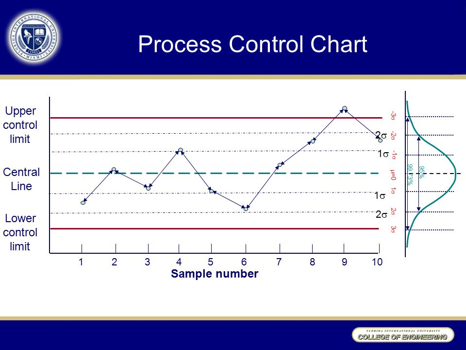 Process Control Chart Upper control limit Central Line Lower control