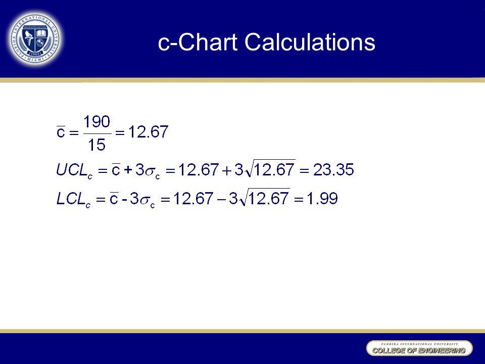 c-Chart Calculations
