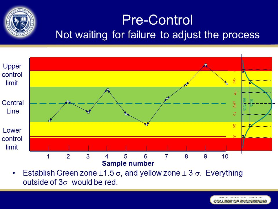 Pre-Control Not waiting for failure to adjust the process