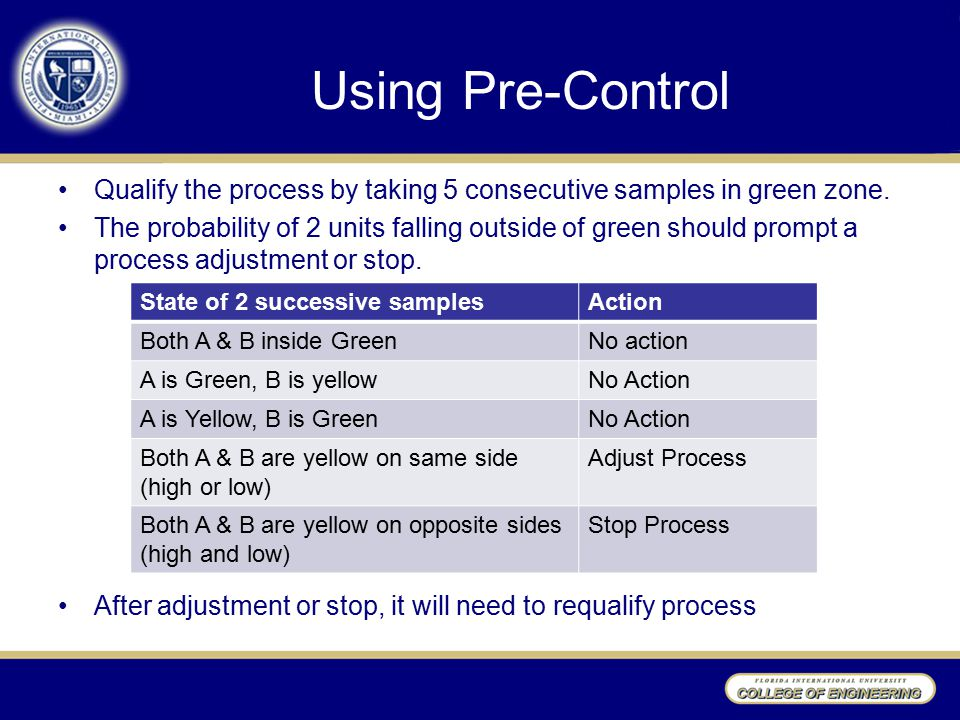 Using Pre-Control Qualify the process by taking 5 consecutive samples in green zone.