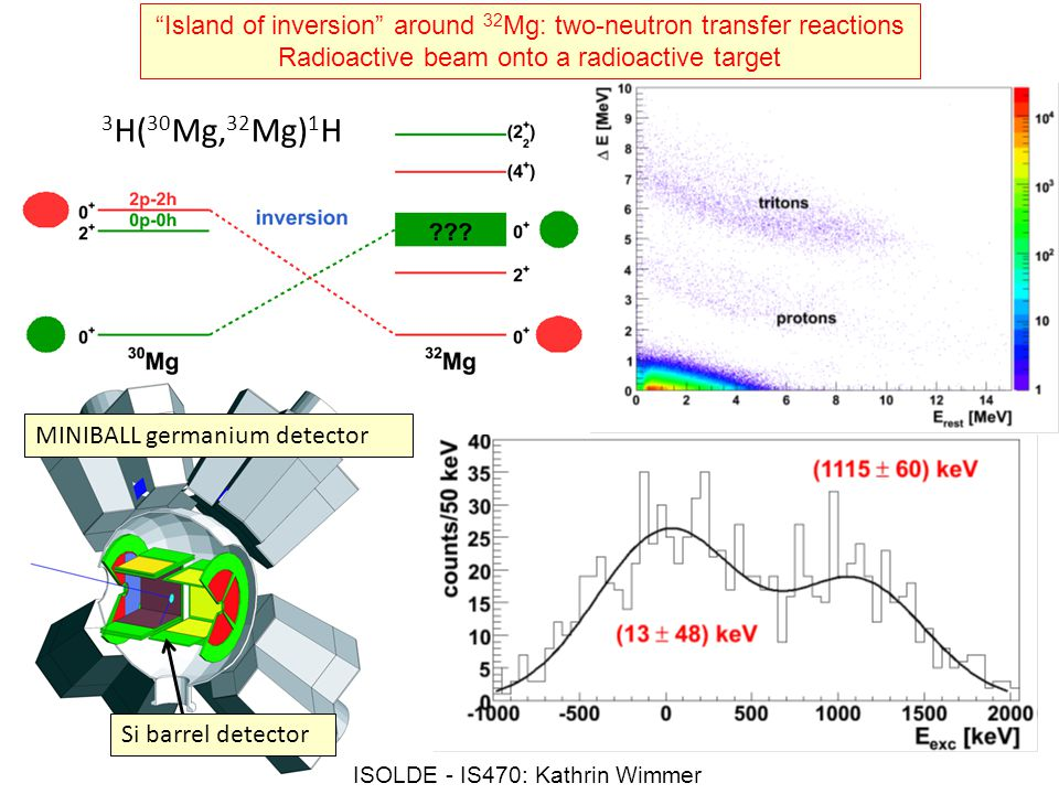 Island of inversion around 32Mg: two-neutron transfer reactions