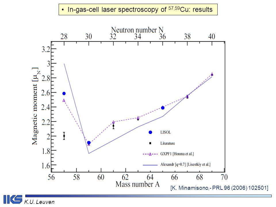 In-gas-cell laser spectroscopy of 57,59Cu: results