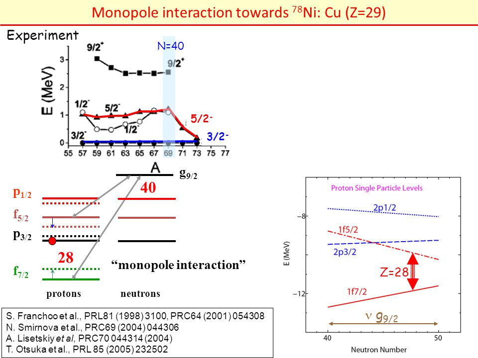 Monopole interaction towards 78Ni: Cu (Z=29)