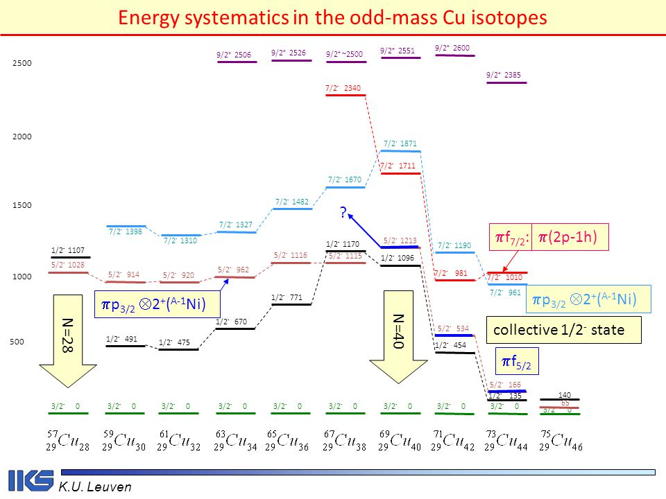 Energy systematics in the odd-mass Cu isotopes