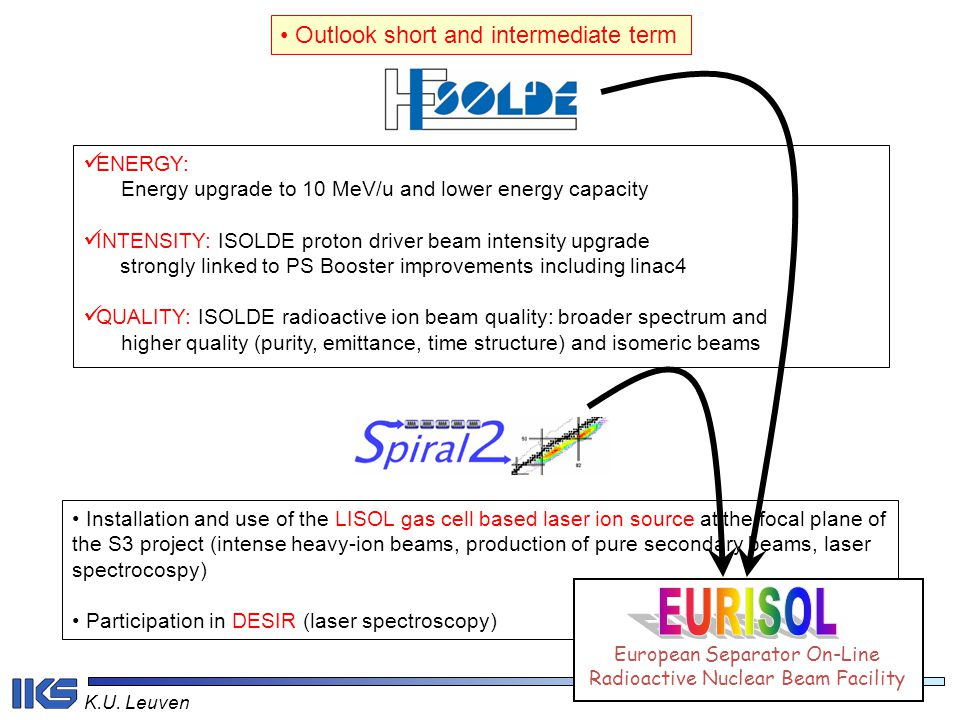 EURISOL Outlook short and intermediate term ENERGY: