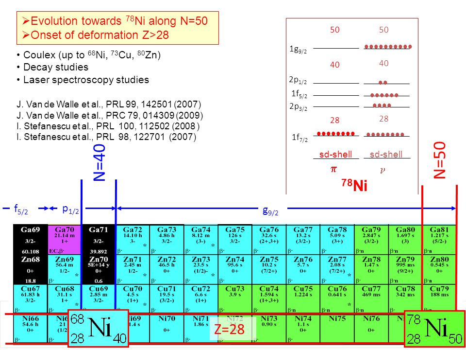 N=50 N=40 78Ni Z=28 Evolution towards 78Ni along N=50