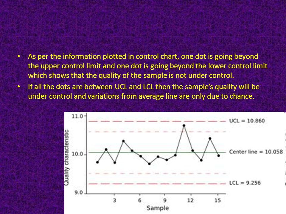 As per the information plotted in control chart, one dot is going beyond the upper control limit and one dot is going beyond the lower control limit which shows that the quality of the sample is not under control.