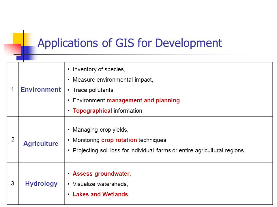 Applications of GIS for Development