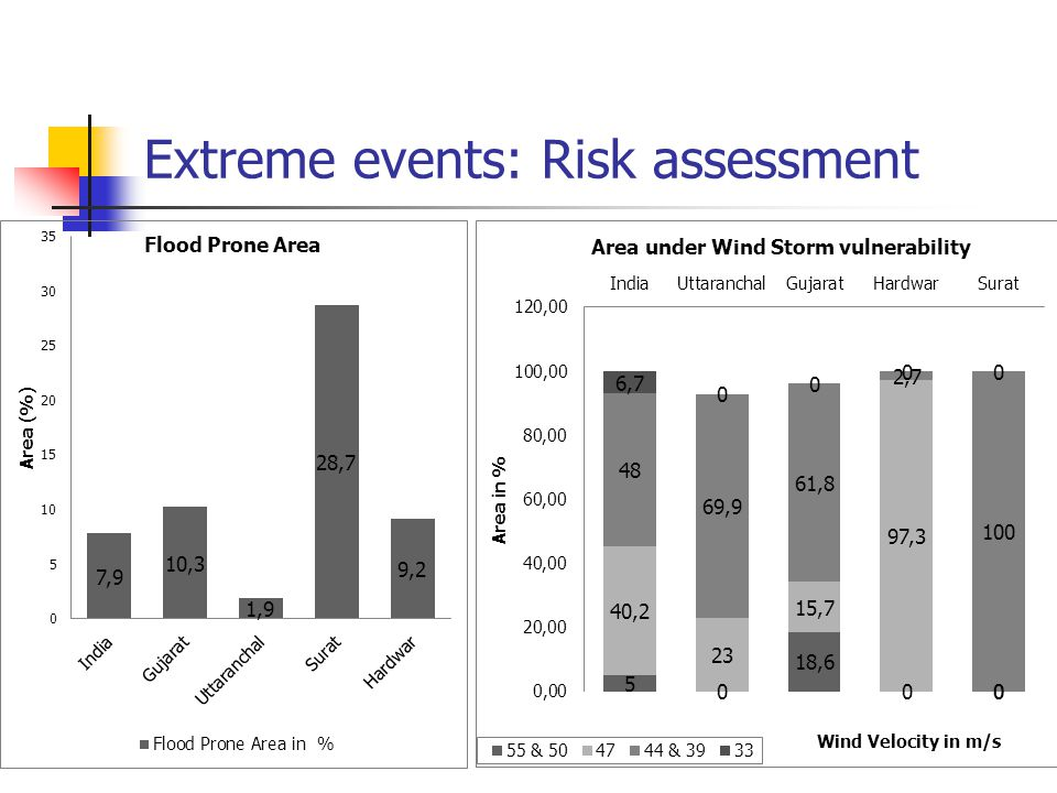 Extreme events: Risk assessment