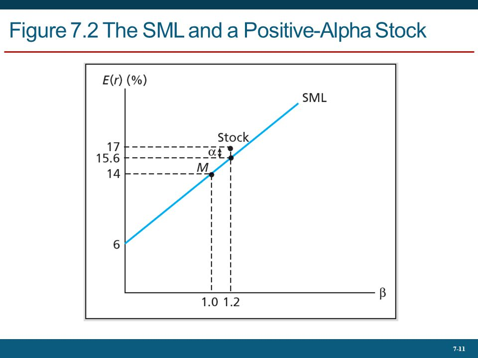 Figure 7.2 The SML and a Positive-Alpha Stock