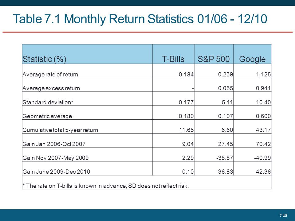 Table 7.1 Monthly Return Statistics 01/06 - 12/10