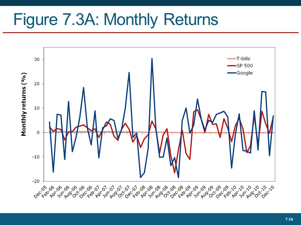 Figure 7.3A: Monthly Returns
