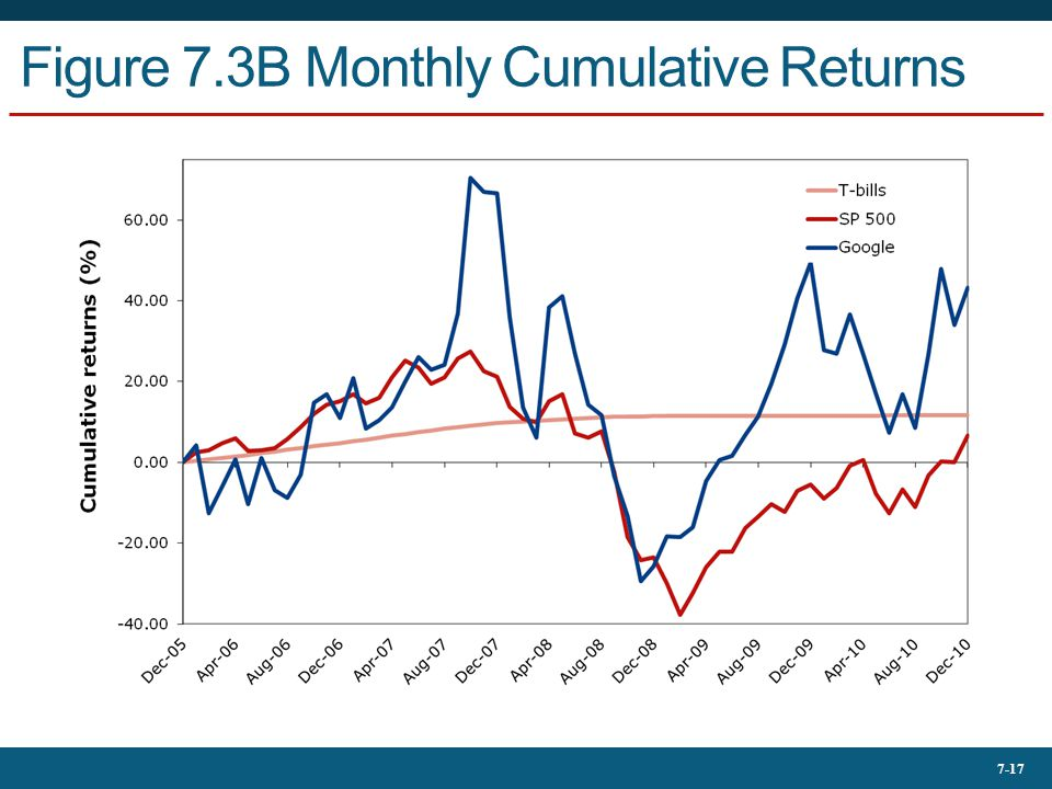 Figure 7.3B Monthly Cumulative Returns