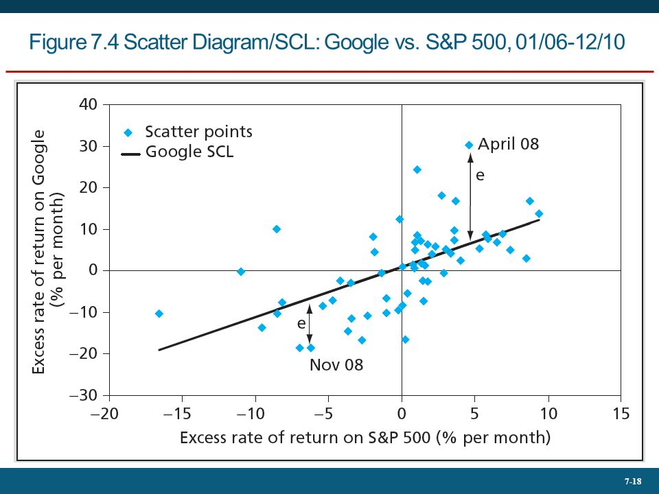 Figure 7.4 Scatter Diagram/SCL: Google vs. S&P 500, 01/06-12/10