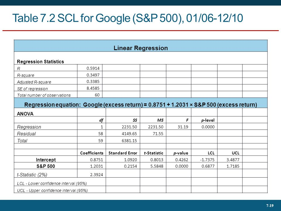 Table 7.2 SCL for Google (S&P 500), 01/06-12/10