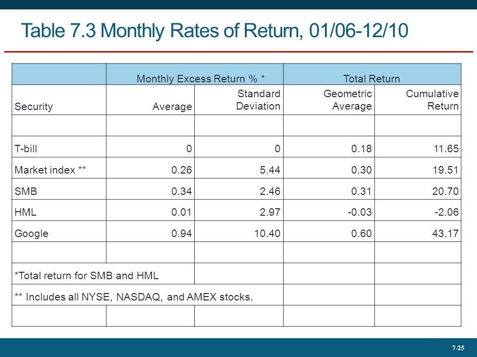 Table 7.3 Monthly Rates of Return, 01/06-12/10