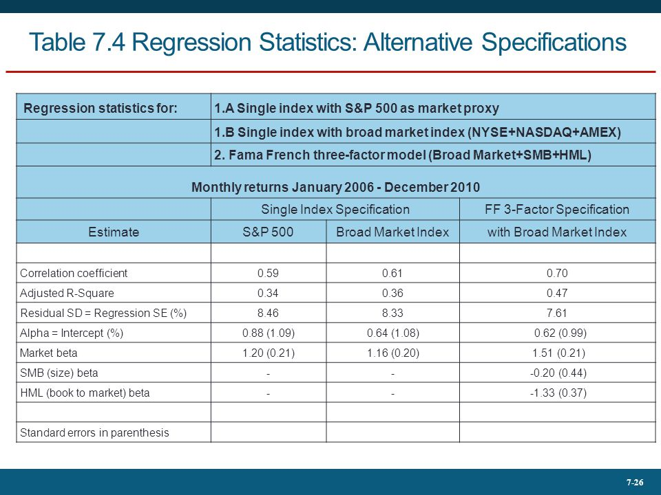 Table 7.4 Regression Statistics: Alternative Specifications