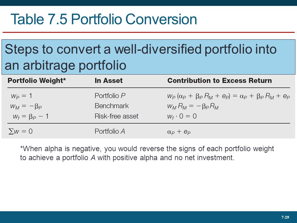 Table 7.5 Portfolio Conversion