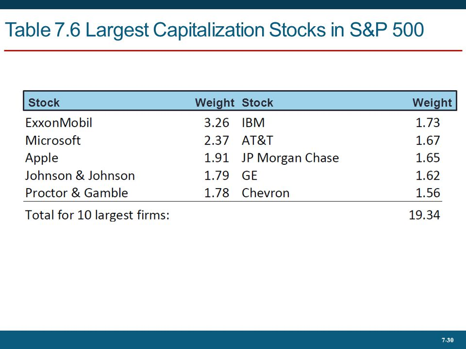 Table 7.6 Largest Capitalization Stocks in S&P 500