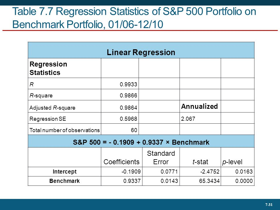 Table 7.7 Regression Statistics of S&P 500 Portfolio on Benchmark Portfolio, 01/06-12/10