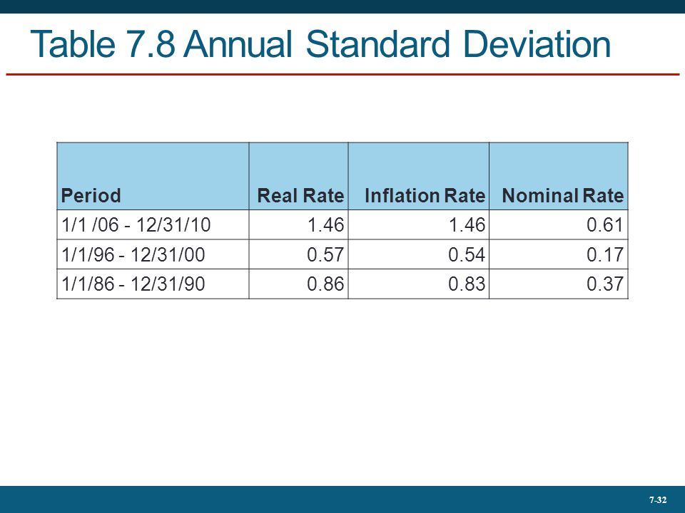 Table 7.8 Annual Standard Deviation