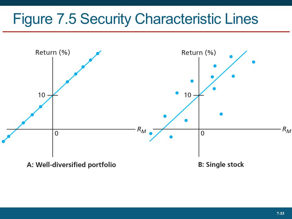 Figure 7.5 Security Characteristic Lines